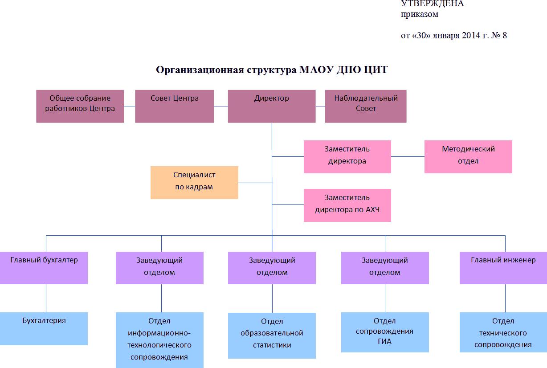 организационная структура МАОУ ДПО ЦИТ